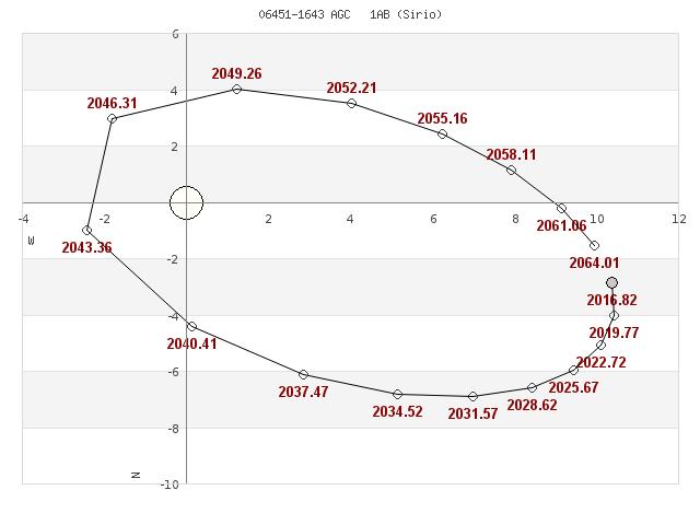 grafico_orbita