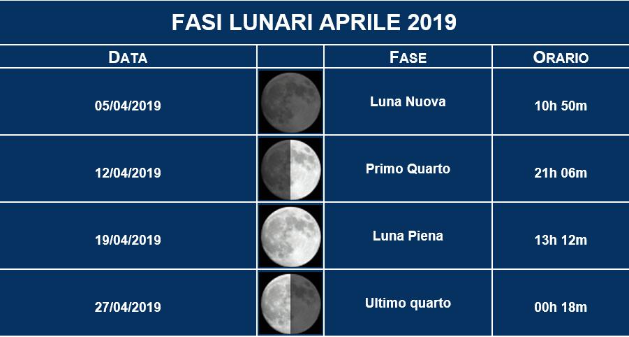 Fasi Lunari Aprile 2019
