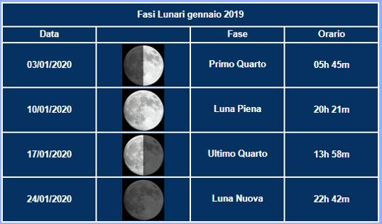 GENNAIO - Fasi Lunari