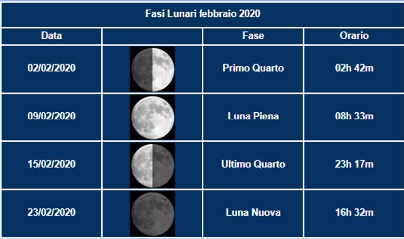 FEBBRAIO - Fasi Luna