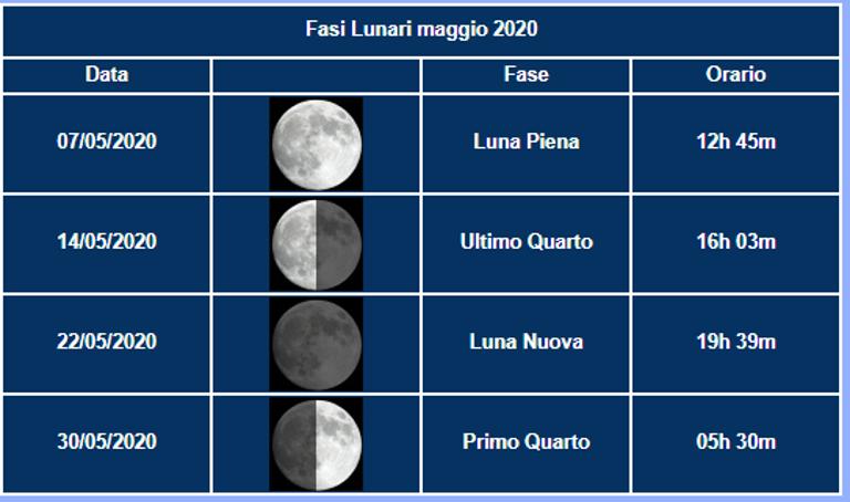 MAGGIO - fasi Luna