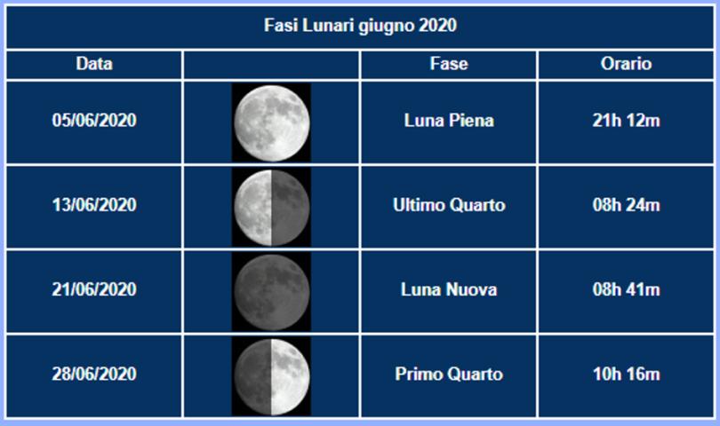GIUGNO - Fasi Luna