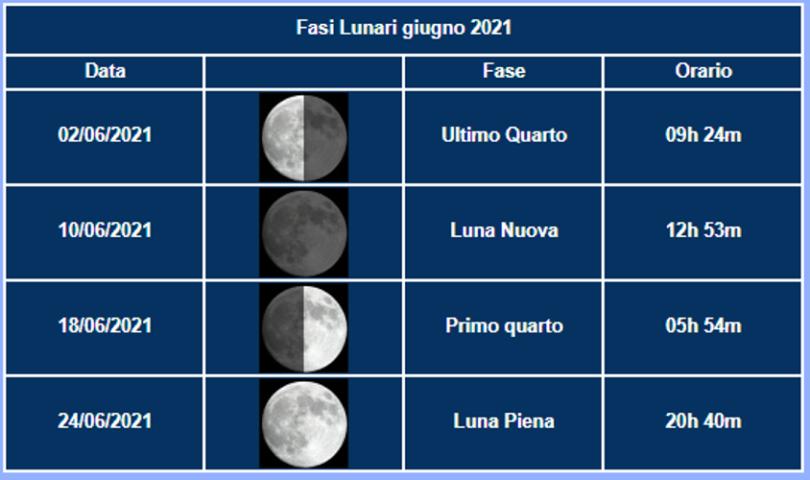 GIUNGO_2021_Luna