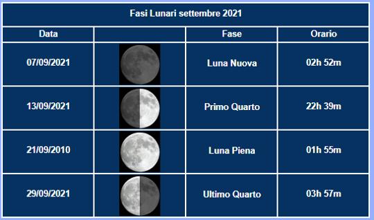 SETTEMBRE_2021_fasi_luna